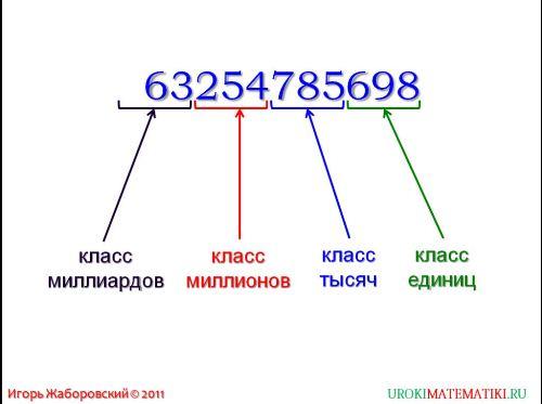 План урока чтение и запись натуральных чисел