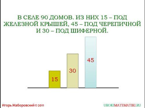 столбчатые диаграммы рис. 2