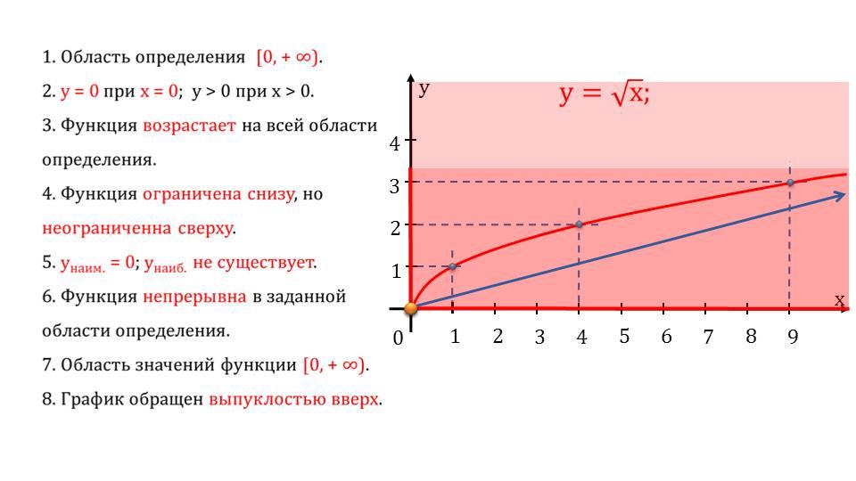 """Презентация """"Изучение графика числовых функций"""""""