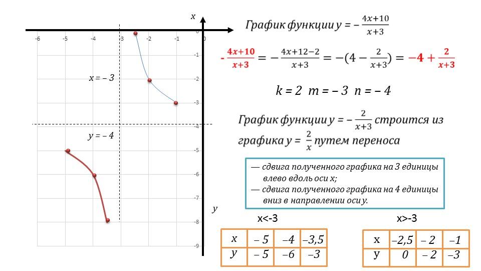 Презентация «Дробно-линейная функция и ее график»