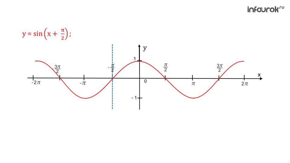 """Презентация """"Функция y=cosx, ее свойства и график"""""""