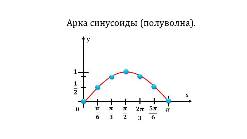 """Презентация """"Функция y=sinx, ее свойства и график"""""""