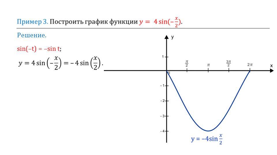 """Презентация """"Как построить график функции у = f(kx), если известен график функции y = f(x)"""""""