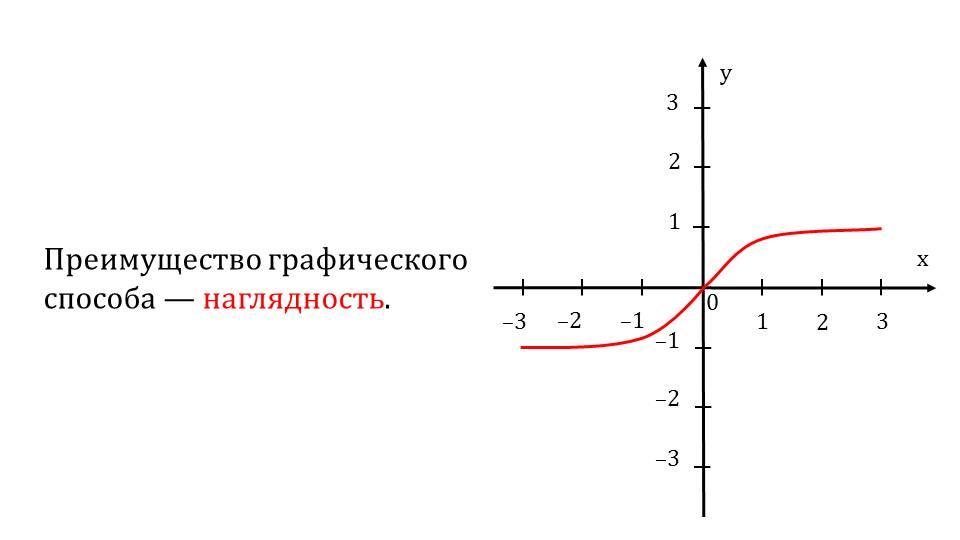 """Презентация """"Определение и способы задания числовой функции"""""""