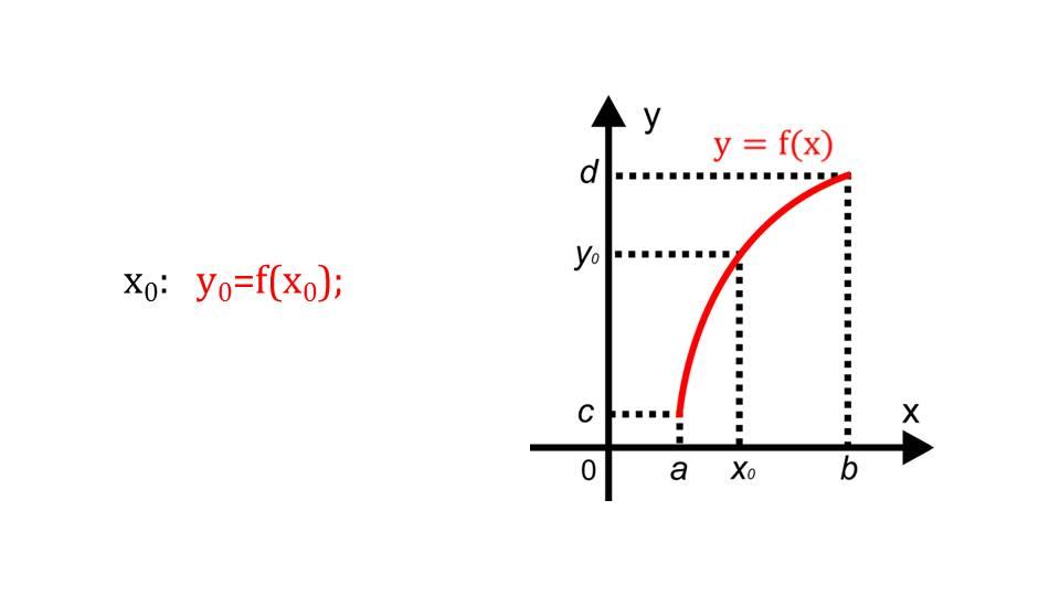 """Презентация """"Определение и задание обратной числовой функции"""""""