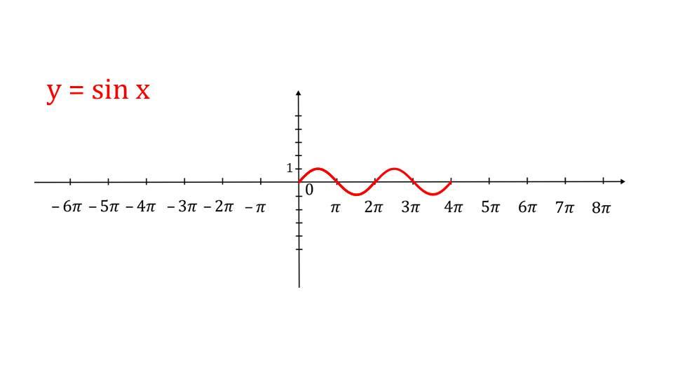 """Презентация """"Периодичность функций y=sinx, y=cosx"""""""