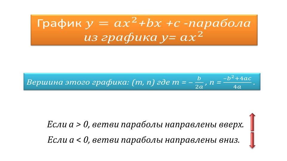 Презентация «Построение графика квадратичной функции»
