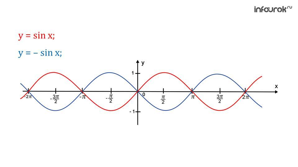 """Презентация """"Преобразования графиков тригонометрических функций из y=f(x) в y=mf(x)"""""""