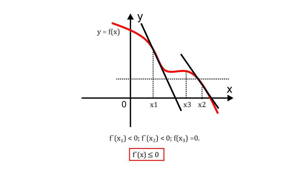 """Презентация """"Применение производной для исследования функций на монотонность"""""""