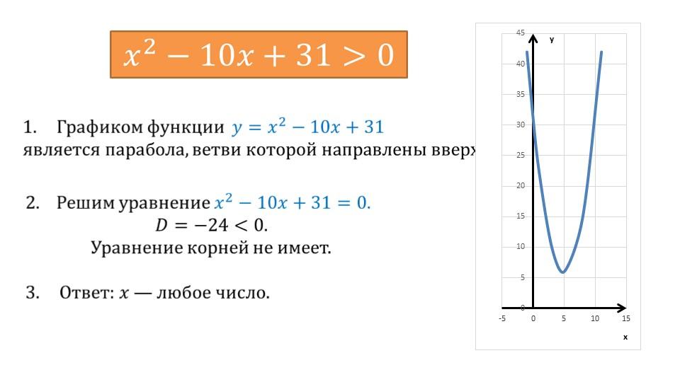 Презентация «Решение неравенств второй степени с одной переменной»