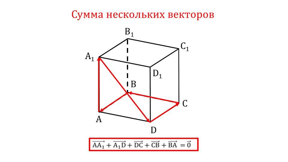 """Презентация """"Сумма нескольких векторов"""""""