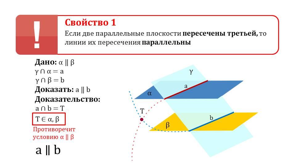 """Презентация """"Свойства параллельных плоскостей"""""""