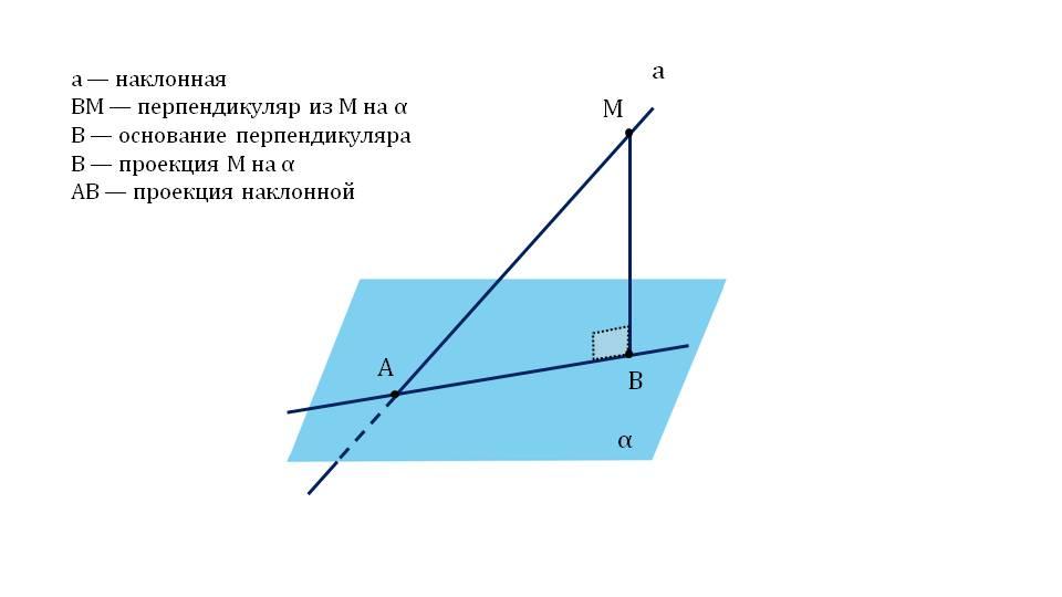 """Презентация """"Угол между прямой и плоскостью"""""""
