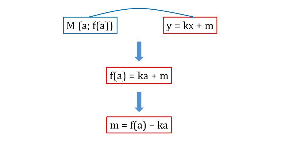 """Презентация """"Уравнение касательной к графику функции"""""""