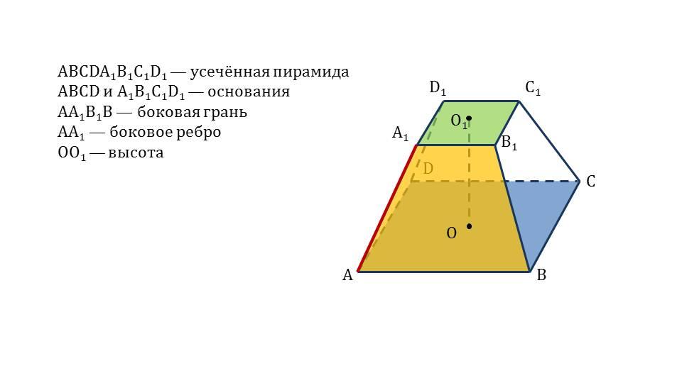 "Презентация ""Усеченная пирамида"""