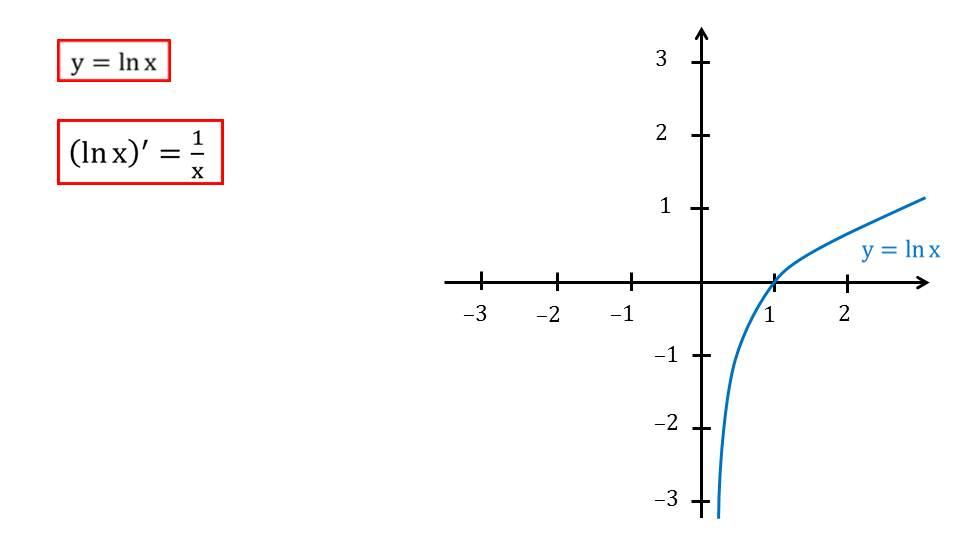 """Презентация """"Число е. Функция у=ех, ее свойства, график, дифференцирование"""""""