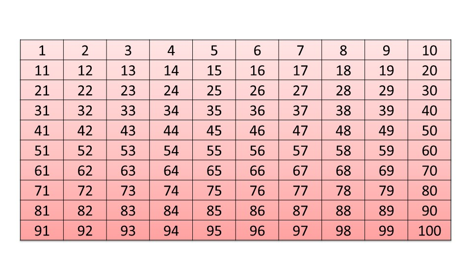 Презентация «Формула суммы первых n членов арифметической прогрессии»
