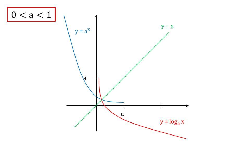 """Презентация """"Функция у=log_аX, ее свойства и график"""""""