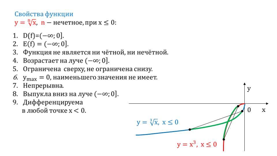 "Презентация ""Функция вида у= n√x, ее свойства и график"""