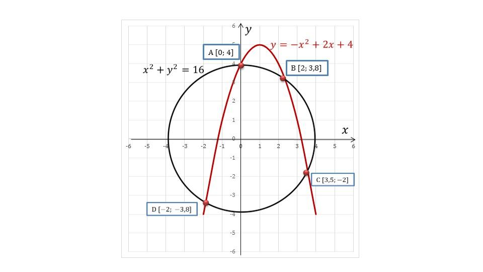 Презентация «Графический способ решения систем уравнений»