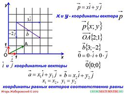 "Презентация ""Координаты вектора"""
