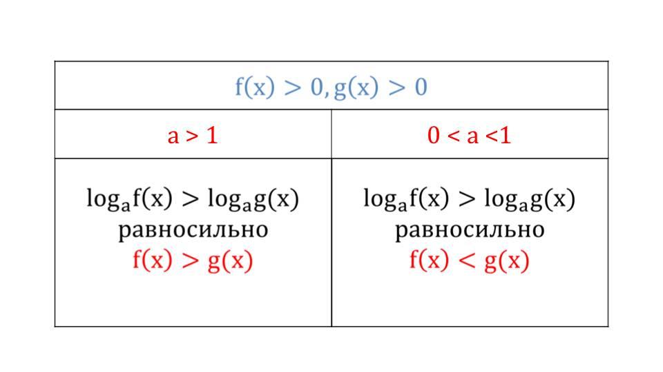 "Презентация ""Логарифмические неравенства"""