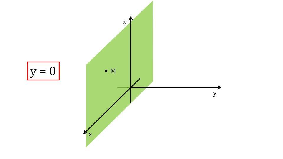 """Презентация """"Метод координат в пространстве. Прямоугольная система координат"""""""