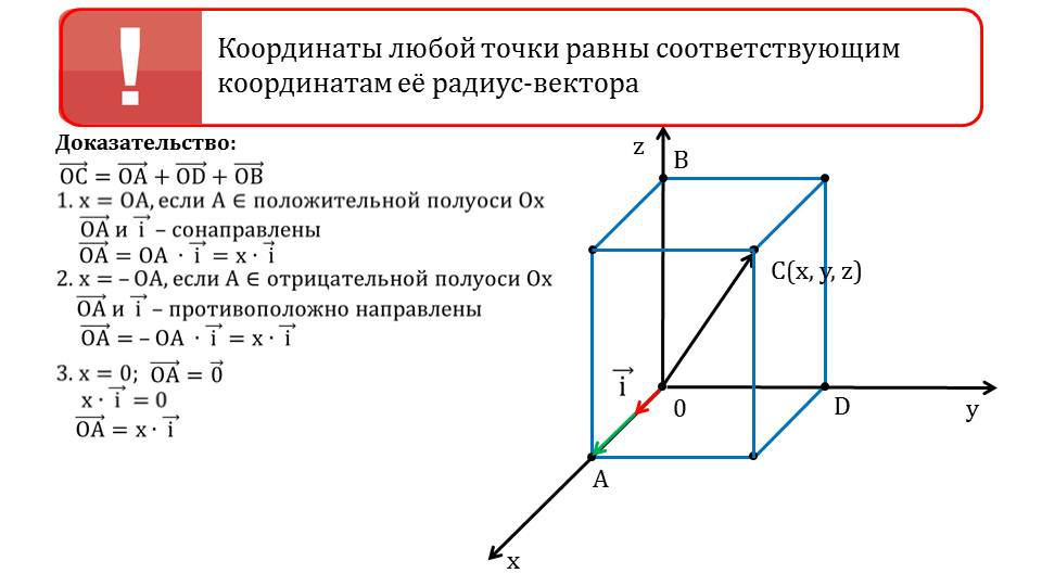 "Презентация ""Метод координат в пространстве. Связь между координатами векторов и координатами точек"""