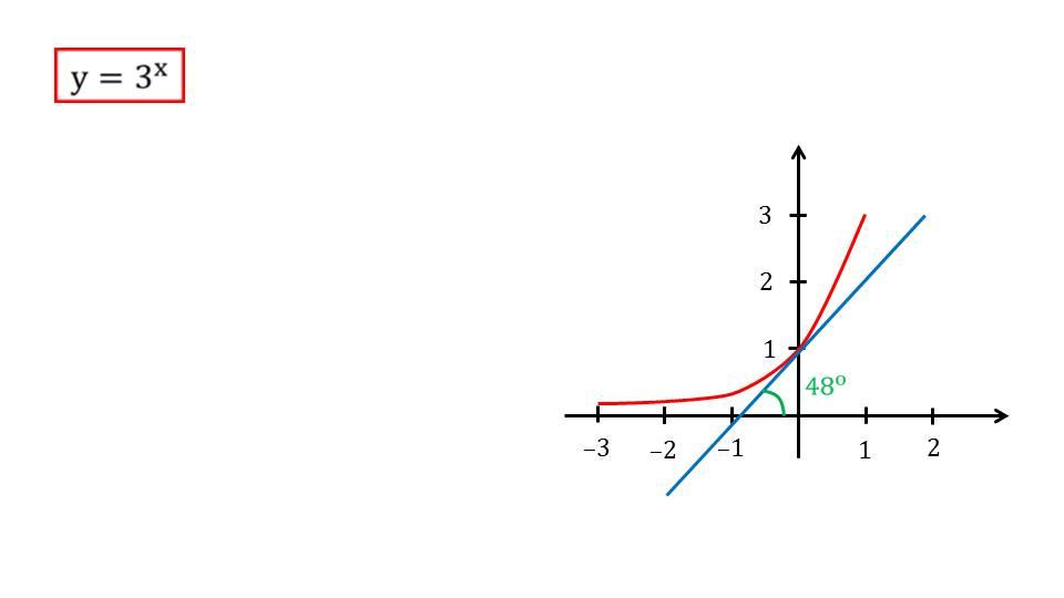 """Презентация """"Натуральные логарифмы. Функция у=ln х, ее свойства, график, дифференцирование"""""""