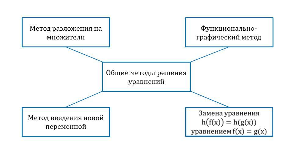 """Презентация """"Общие методы решения уравнений"""""""
