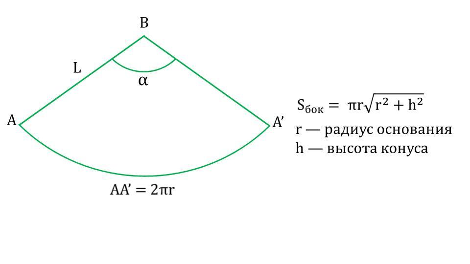 "Презентация ""Площадь поверхности конуса"""