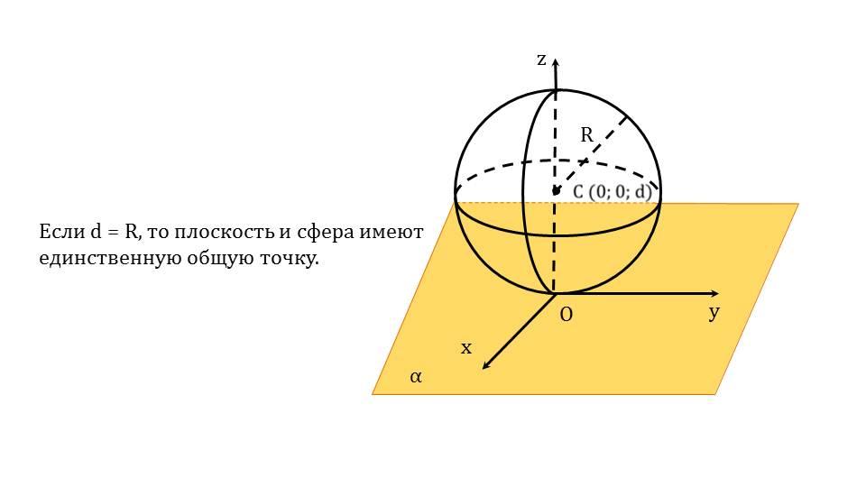"""Презентация """"Сфера. Касательная плоскость к сфере"""""""
