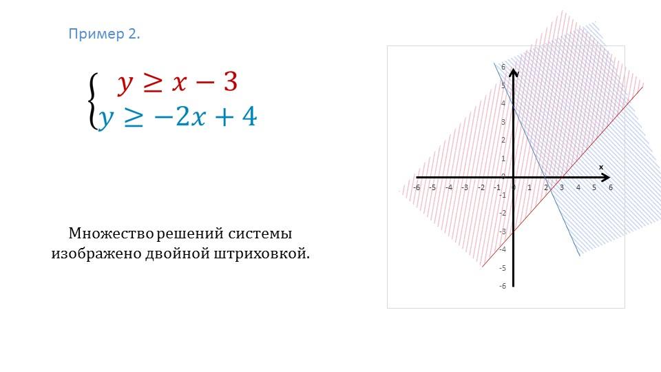 Презентация «Системы неравенств с двумя переменными»