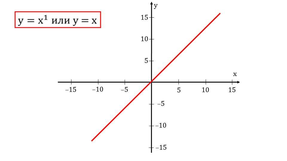 """Презентация """"Степенные функции, их свойства и графики"""""""