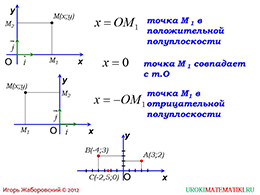 "Презентация ""Связь между координатами вектора и координатами его начала и конца"""