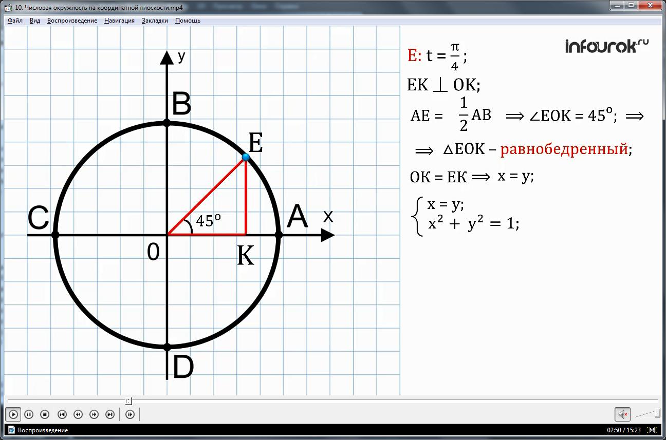"""Урок """"Числовая окружность на координатной плоскости"""""""