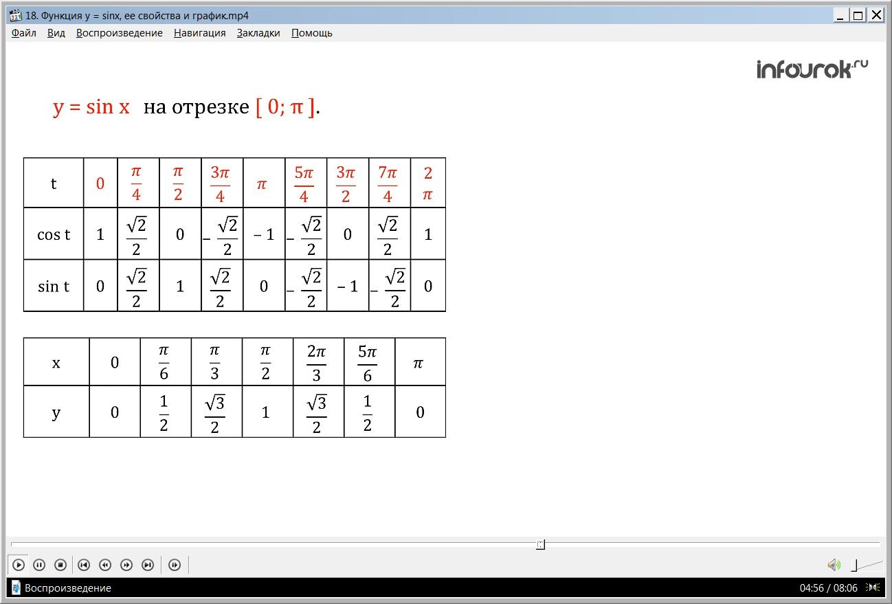 """Урок """"Функция y=sinx, ее свойства и график"""""""