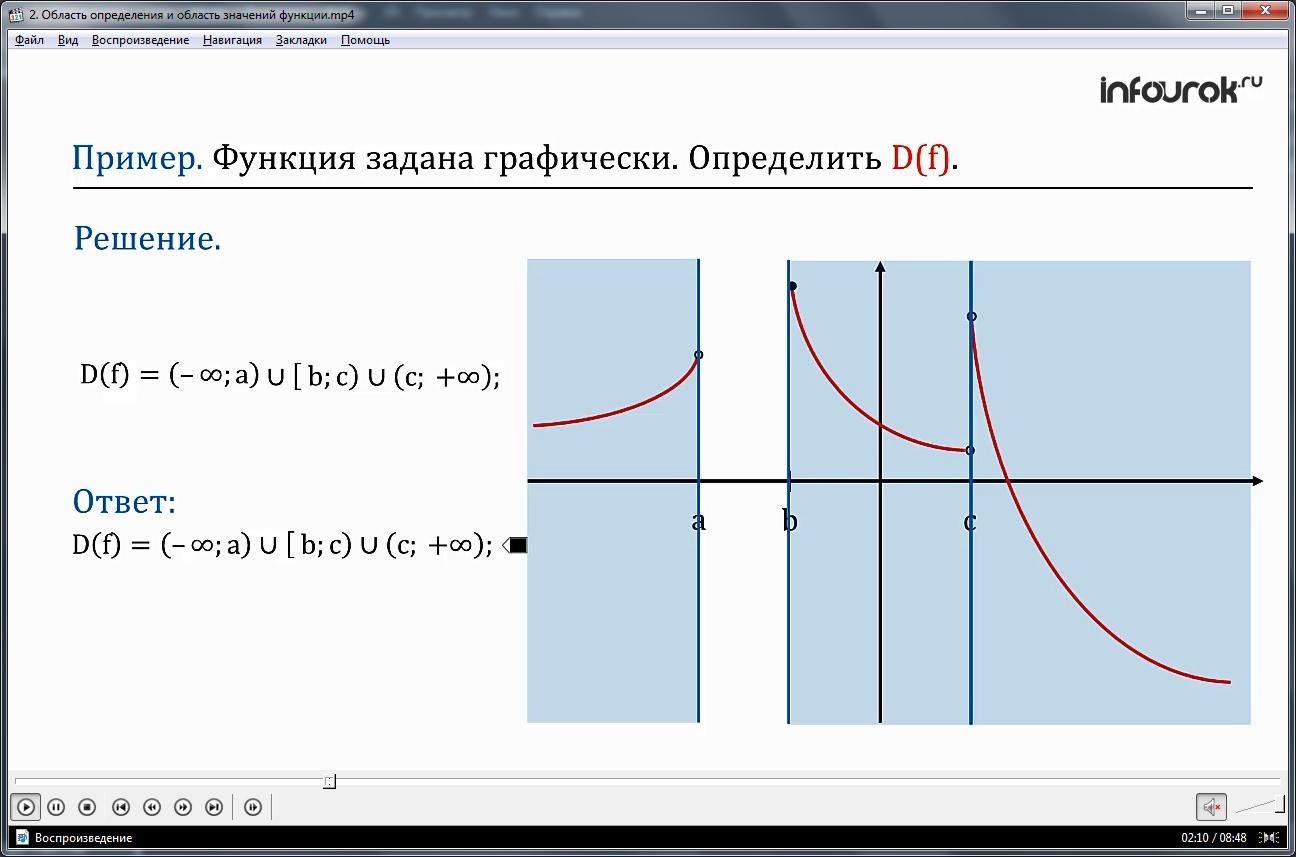 """Урок """"Область определения и область значений функции"""""""