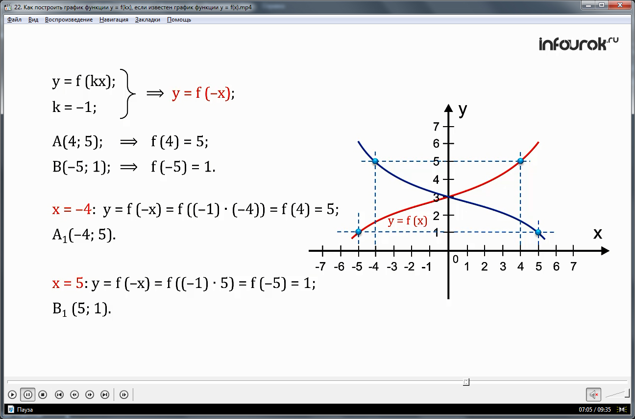"""Урок """"Как построить график функции у = f(kx), если известен график функции y = f(x)"""""""