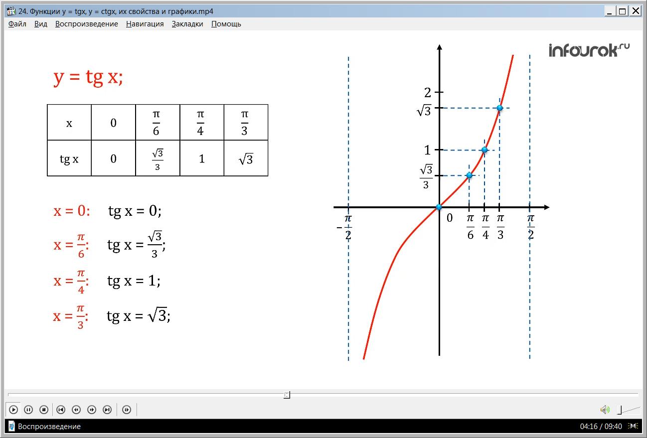 """Урок """"Функции y = tgx, y = ctgx, их свойства и графики"""""""