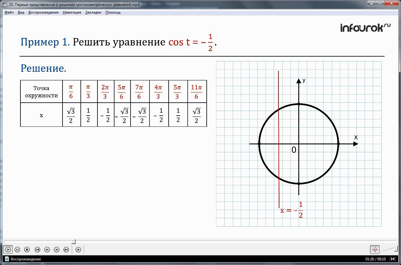 """Урок """"Функции y = tgx, y = ctgx, их свойства и графики ч.2"""""""