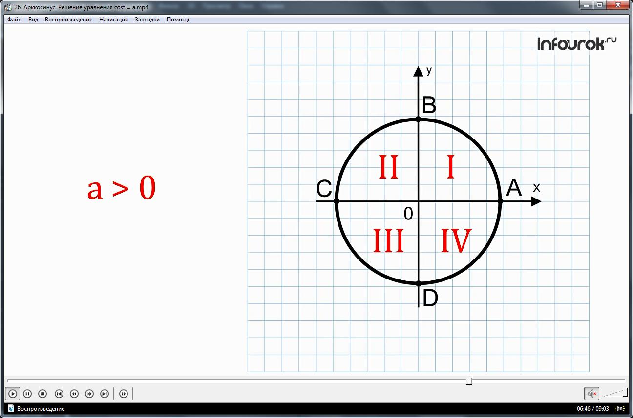 """Урок """"Арккосинус. Решение уравнения cost = а"""""""