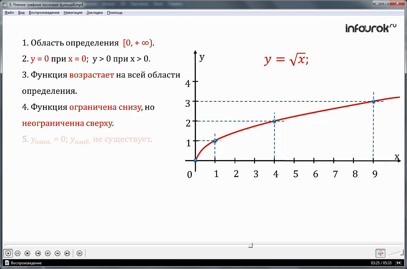"""Урок """"Изучение графика числовых функций"""""""