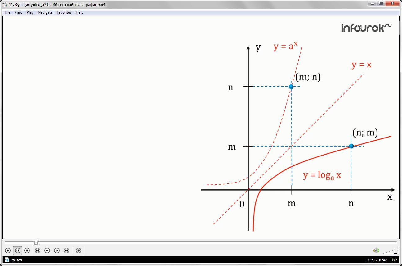 Урок «Функция у=log_а%U2061х,ее свойства и график»