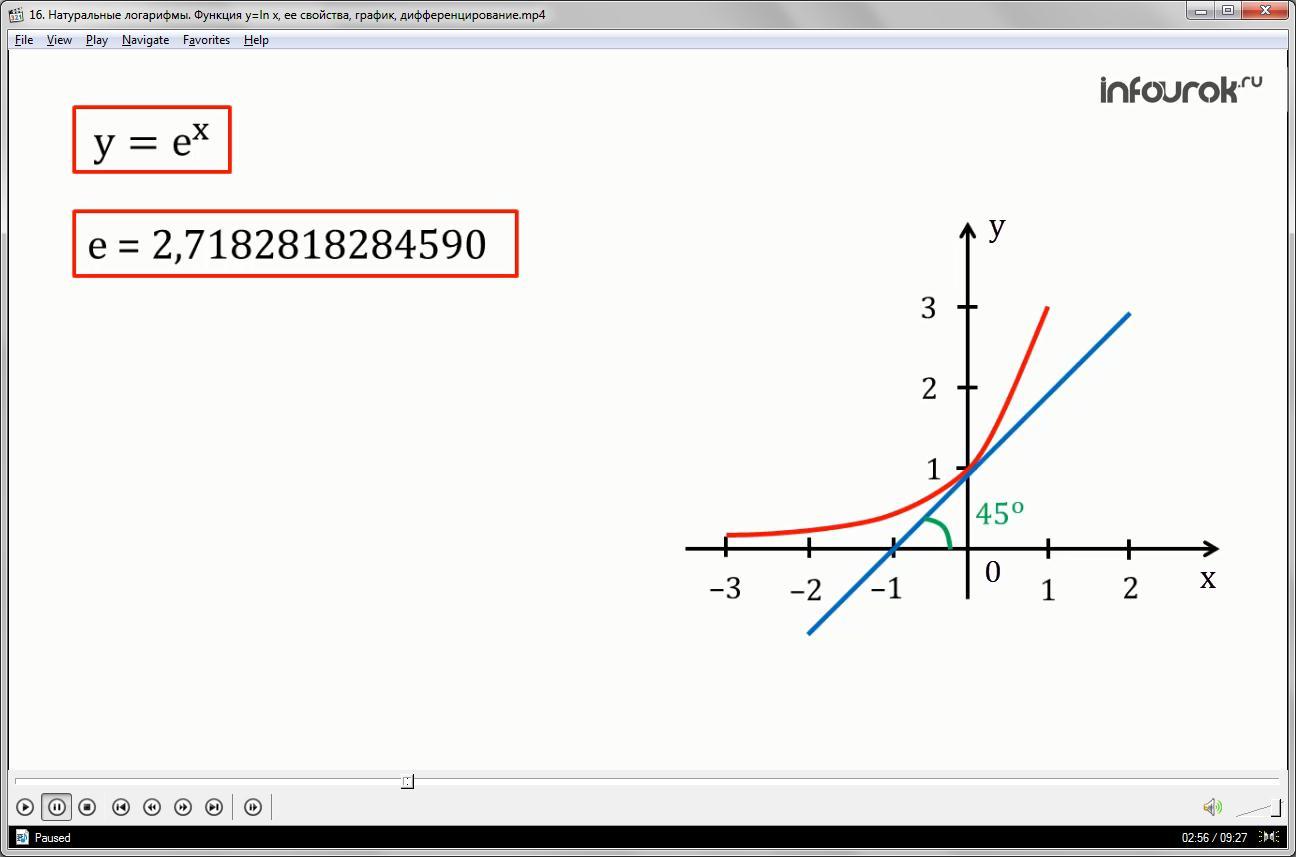 Урок «Натуральные логарифмы. Функция у=ln х, ее свойства, график, дифференцирование»