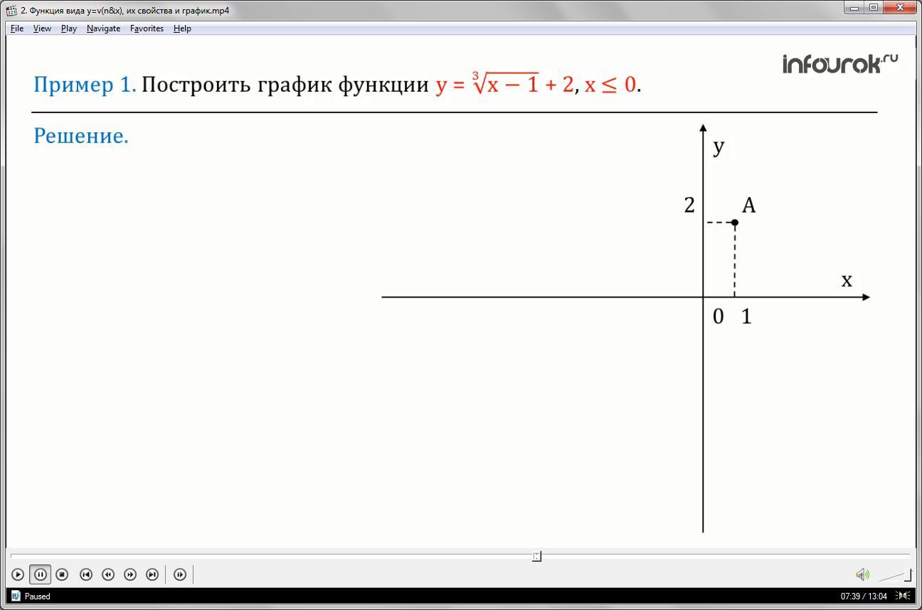 Урок «Функция вида у=v(n&x), их свойства и график»