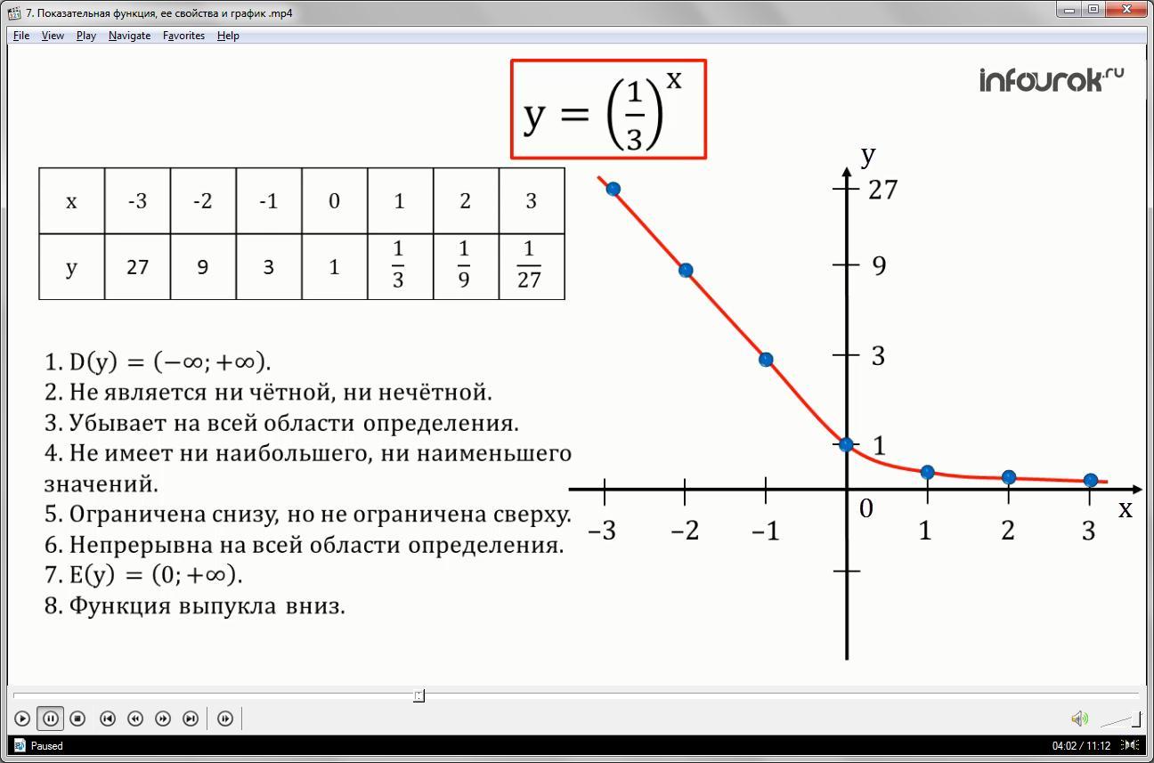 Урок «Показательная функция, ее свойства и график»