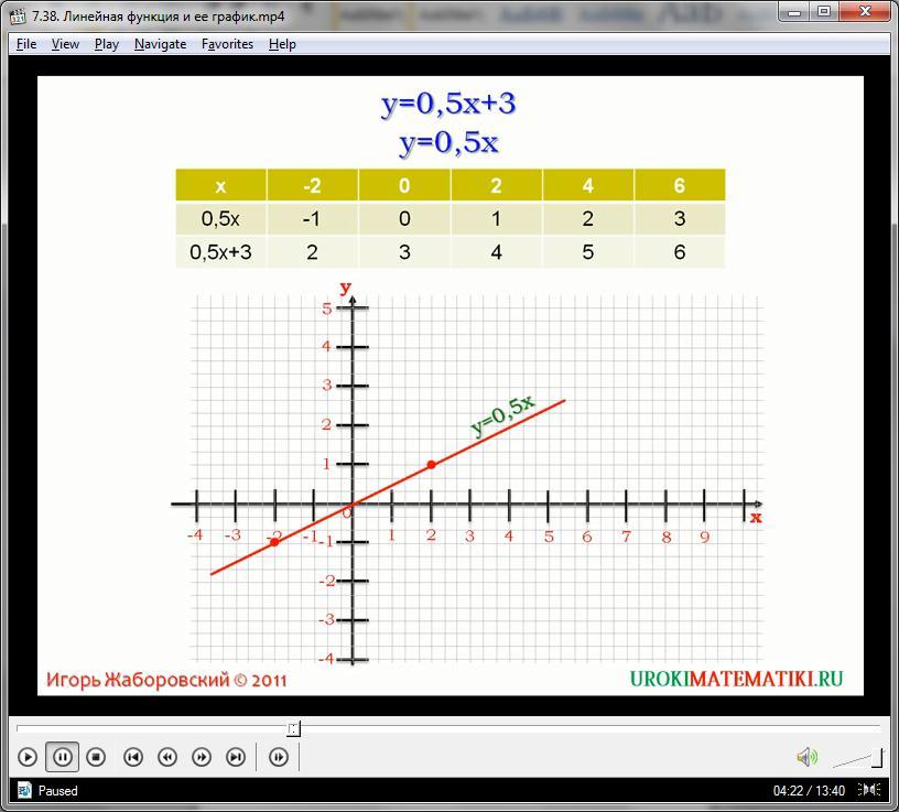 """Урок """"Линейная функция и ее график"""""""