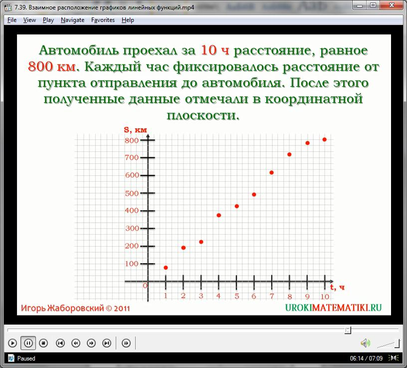 """Урок """"Взаимное расположение графиков линейных функций"""""""
