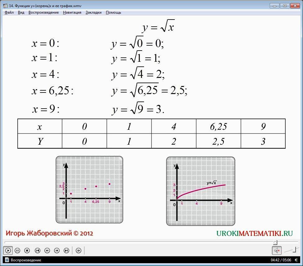 """Урок """"Функция y=√x, её свойства и график"""""""